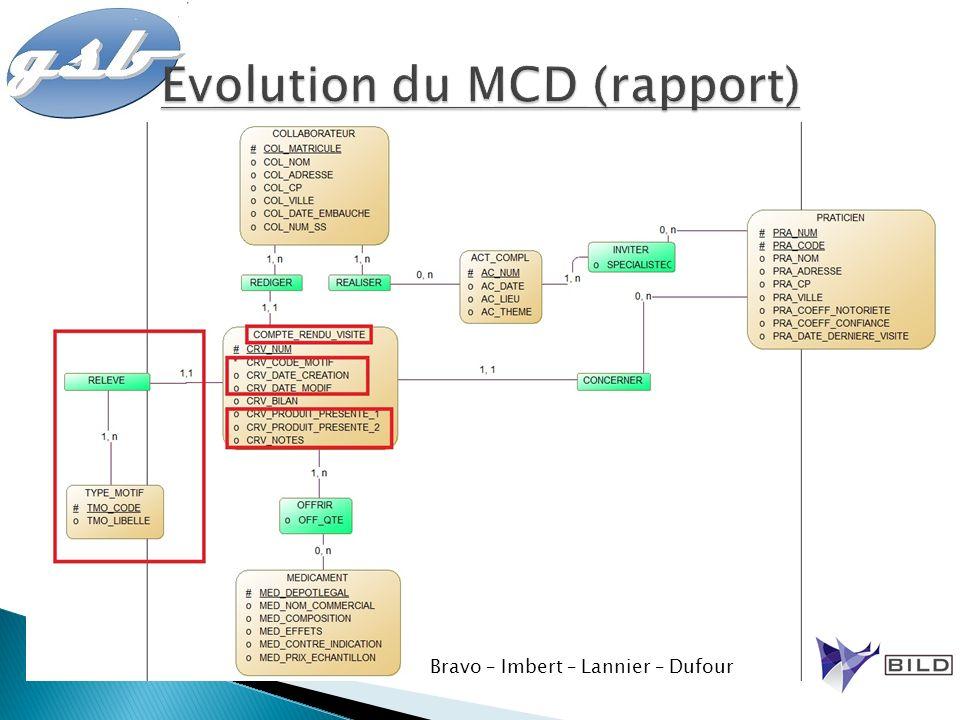Evolution du MCD (rapport)