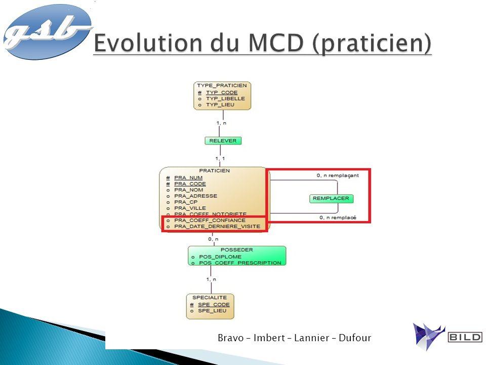 Evolution du MCD (praticien)
