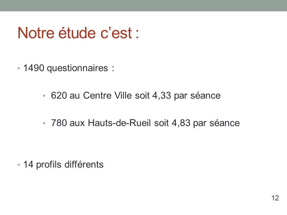 Notre étude c'est : 1490 questionnaires :