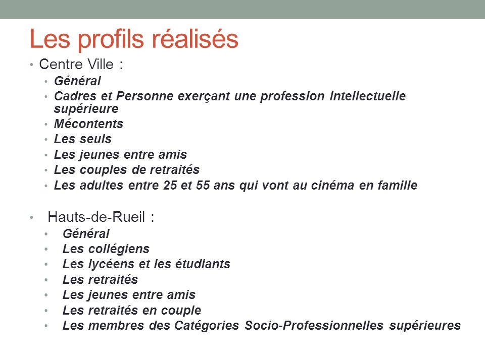 Les profils réalisés Centre Ville : Hauts-de-Rueil : Général
