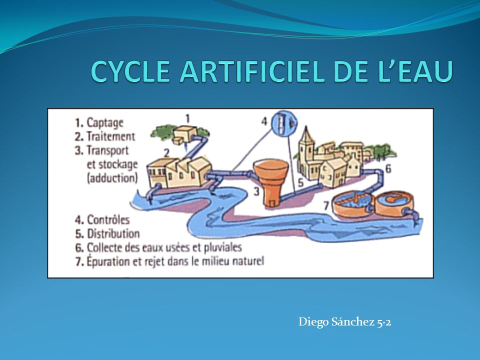 CYCLE ARTIFICIEL DE L'EAU