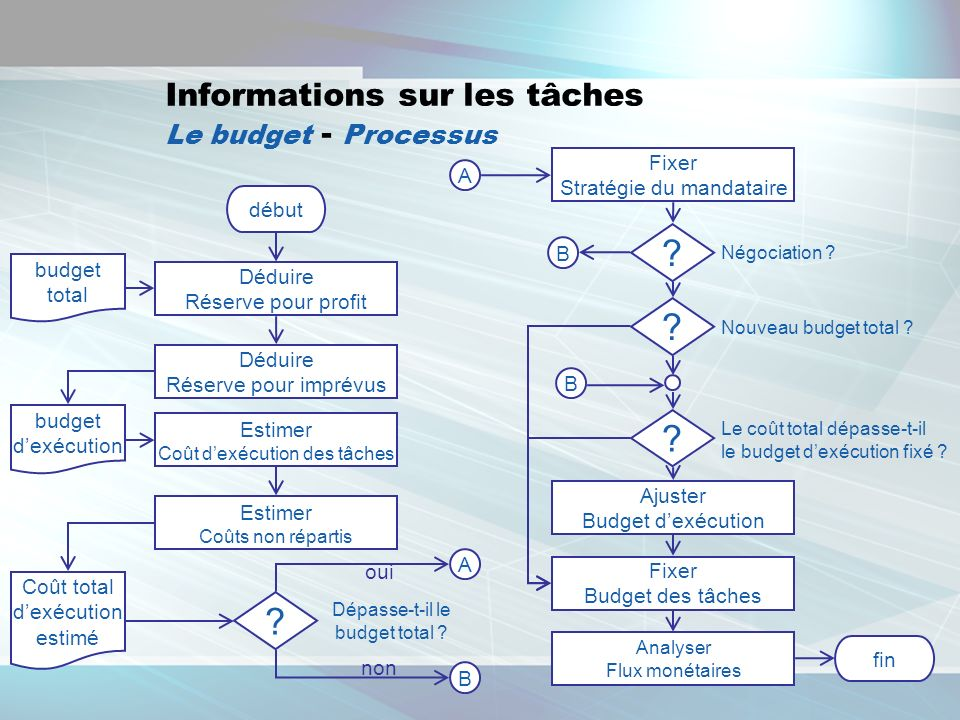 Informations sur les tâches Le budget - Processus