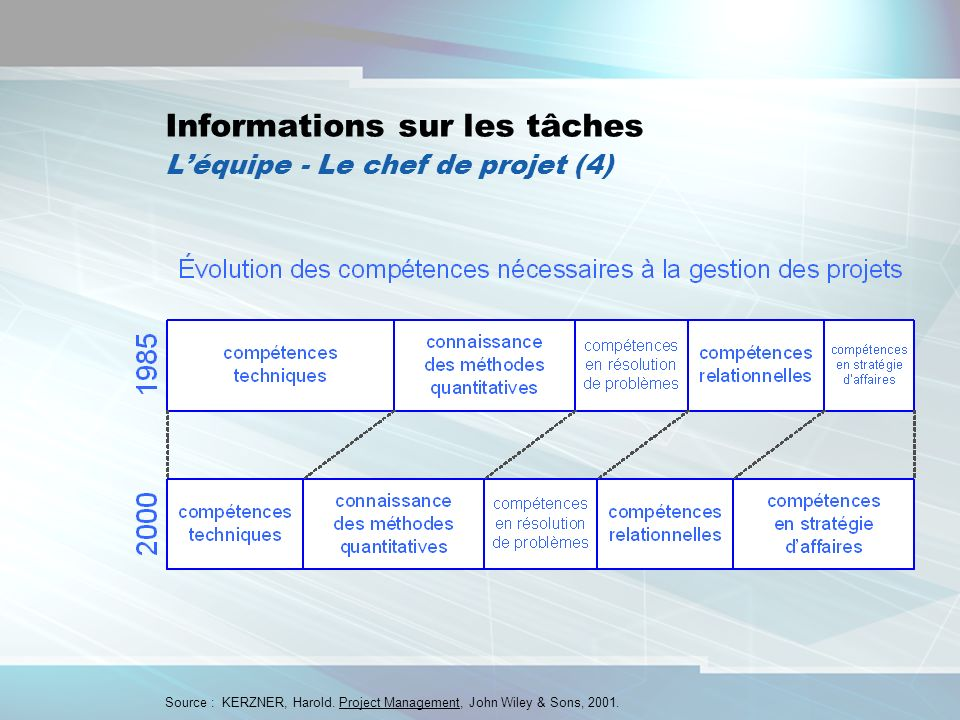 Informations sur les tâches L'équipe - Le chef de projet (4)