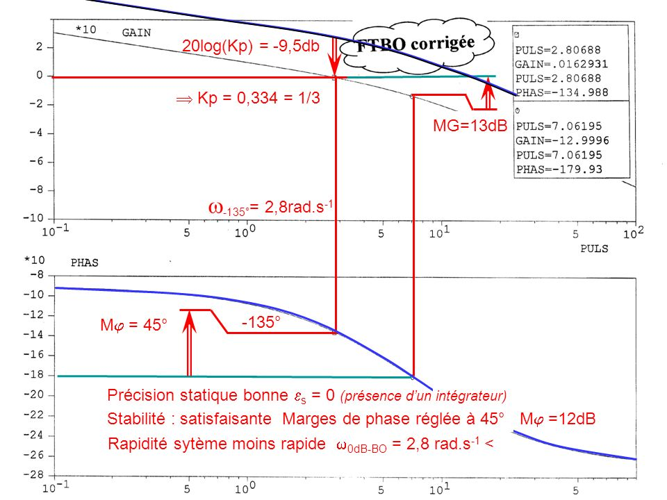 -135°= 2,8rad.s-1 20log(Kp) = -9,5db  Kp = 0,334 = 1/3 MG=13dB -135°