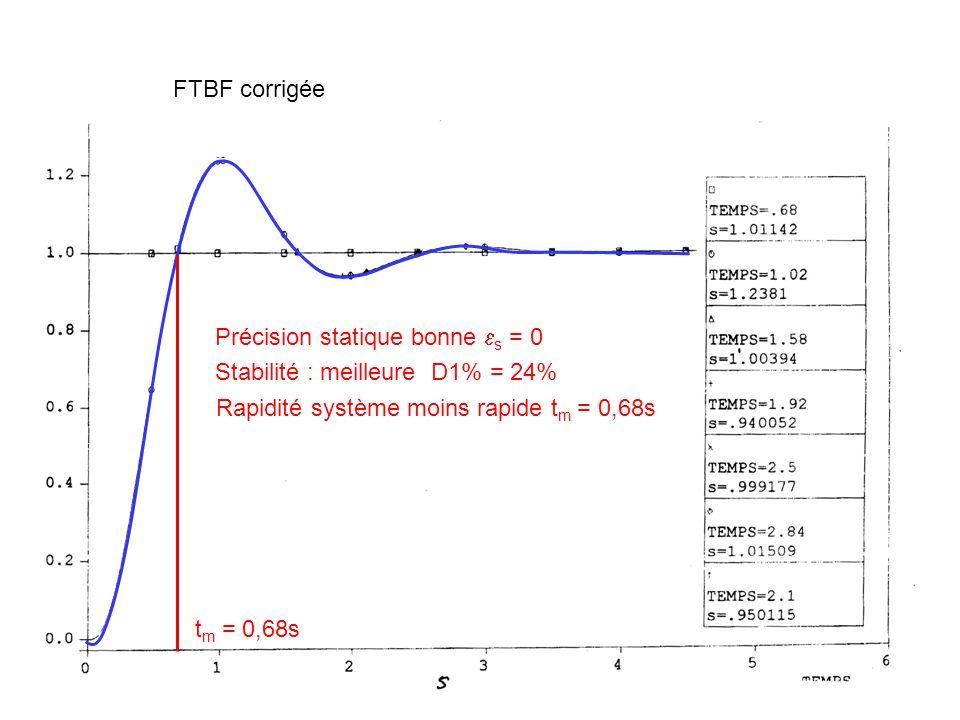 FTBF corrigée Précision statique bonne s = 0. Stabilité : meilleure D1% = 24% Rapidité système moins rapide tm = 0,68s.
