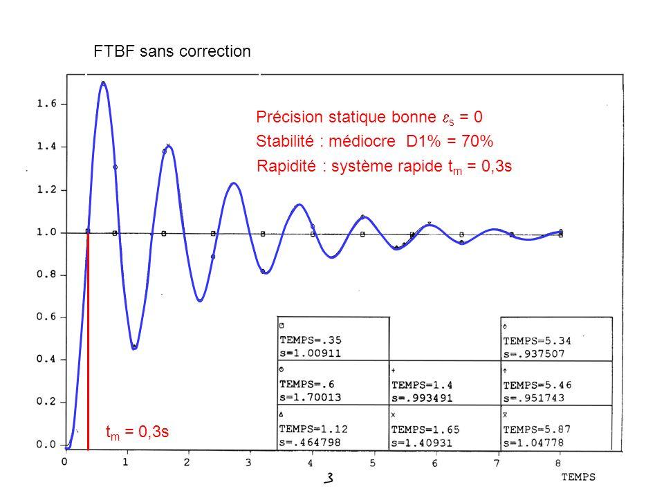 FTBF sans correction Précision statique bonne s = 0. Stabilité : médiocre D1% = 70% Rapidité : système rapide tm = 0,3s.