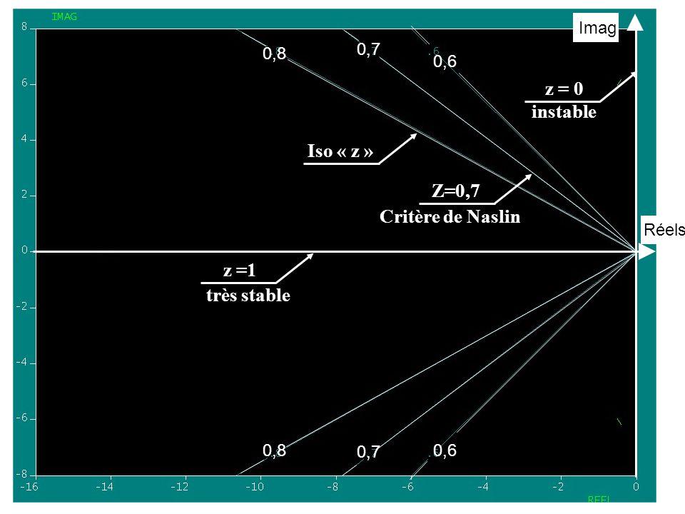 z = 0 instable Iso « z » Z=0,7 Critère de Naslin z =1 très stable