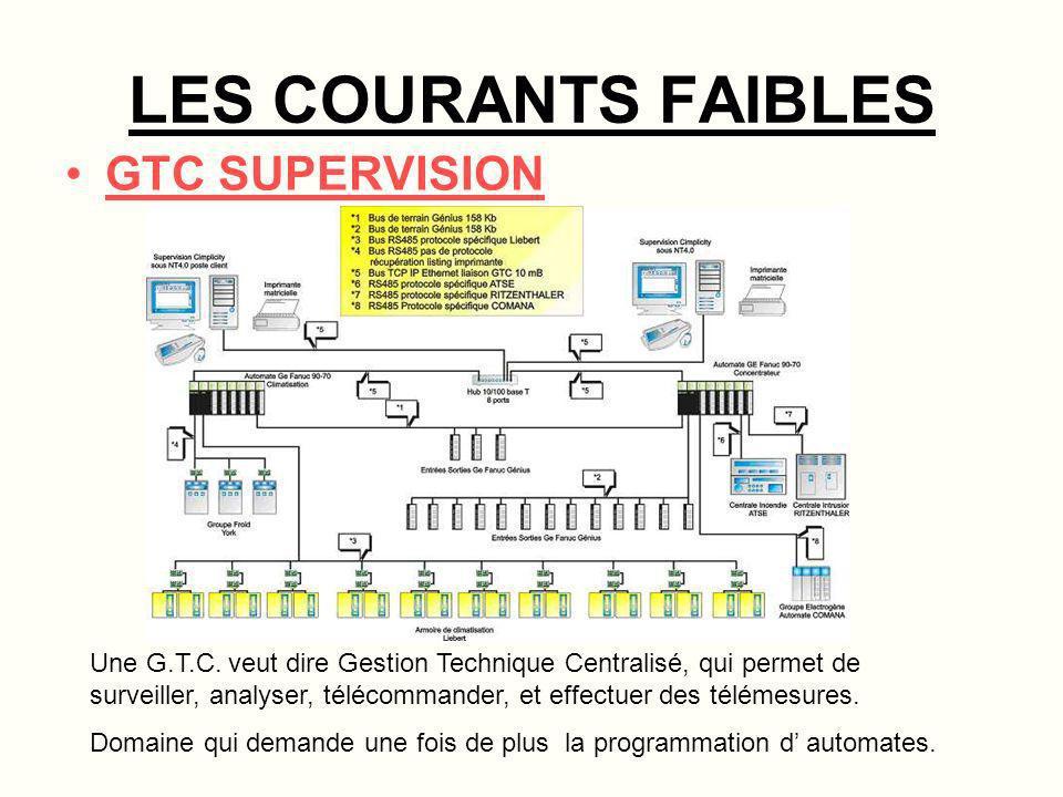 LES COURANTS FAIBLES GTC SUPERVISION