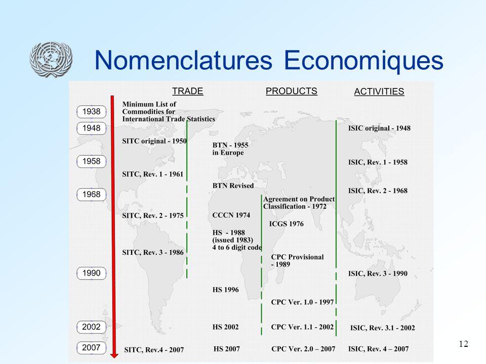 Nomenclatures Economiques
