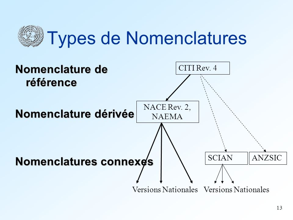 Types de Nomenclatures