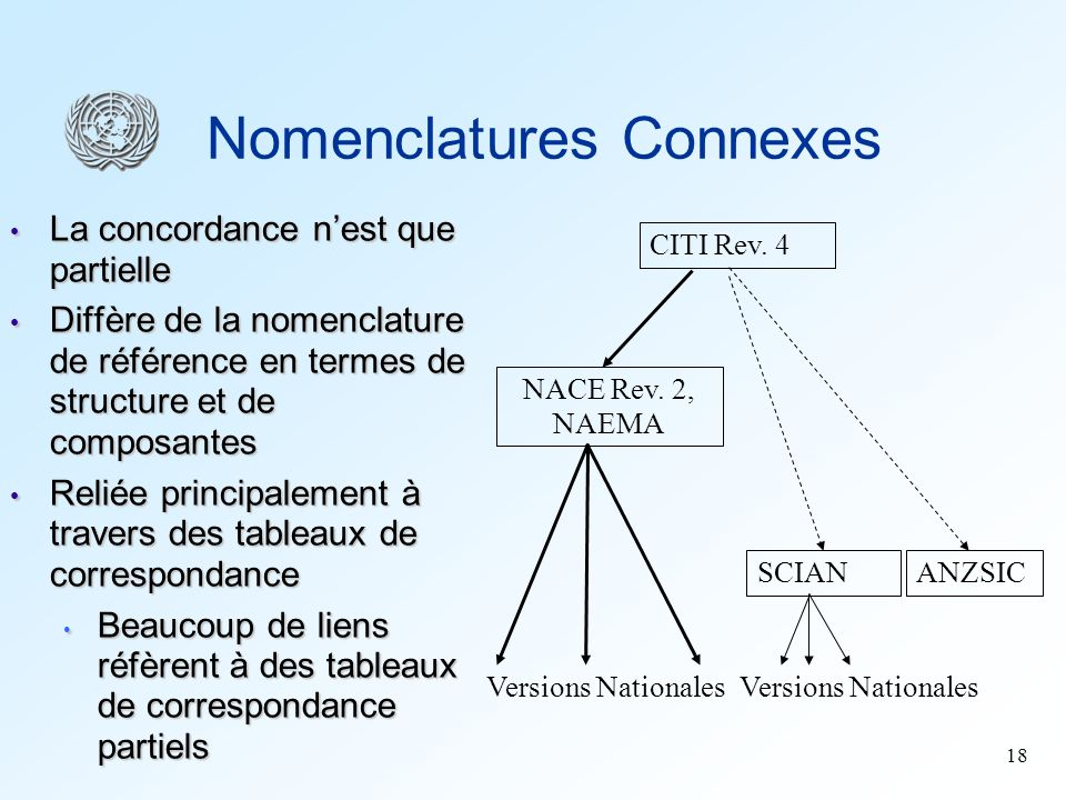 Nomenclatures Connexes