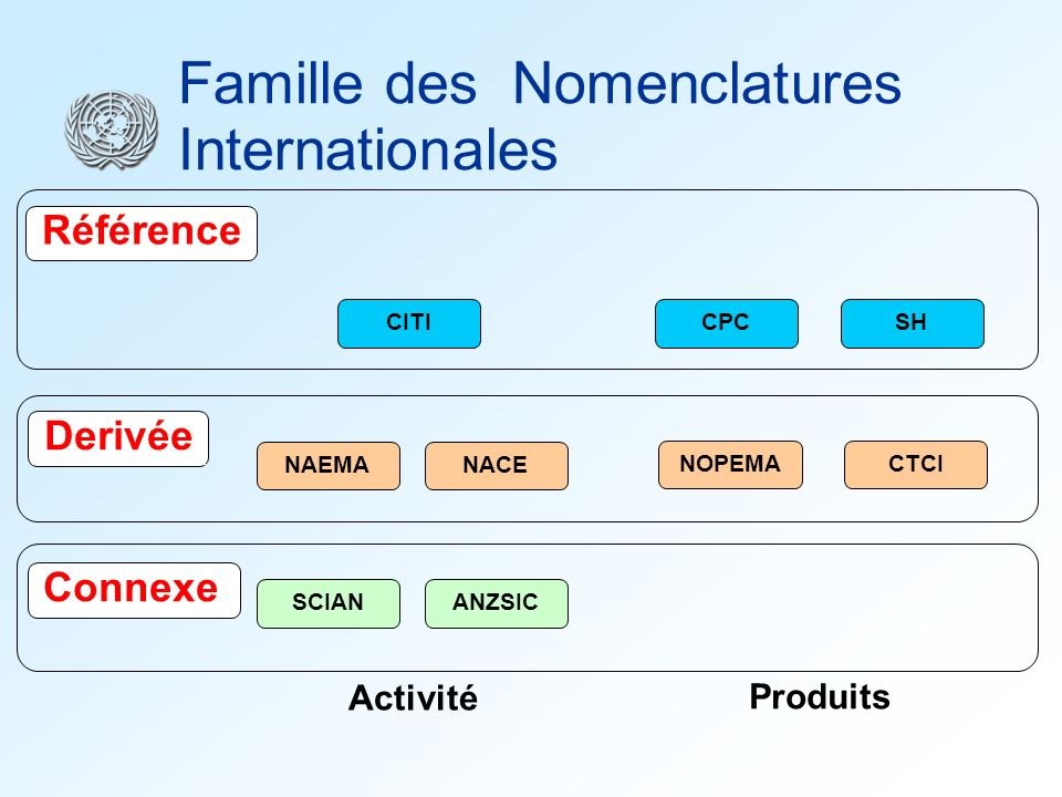 Famille des Nomenclatures Internationales