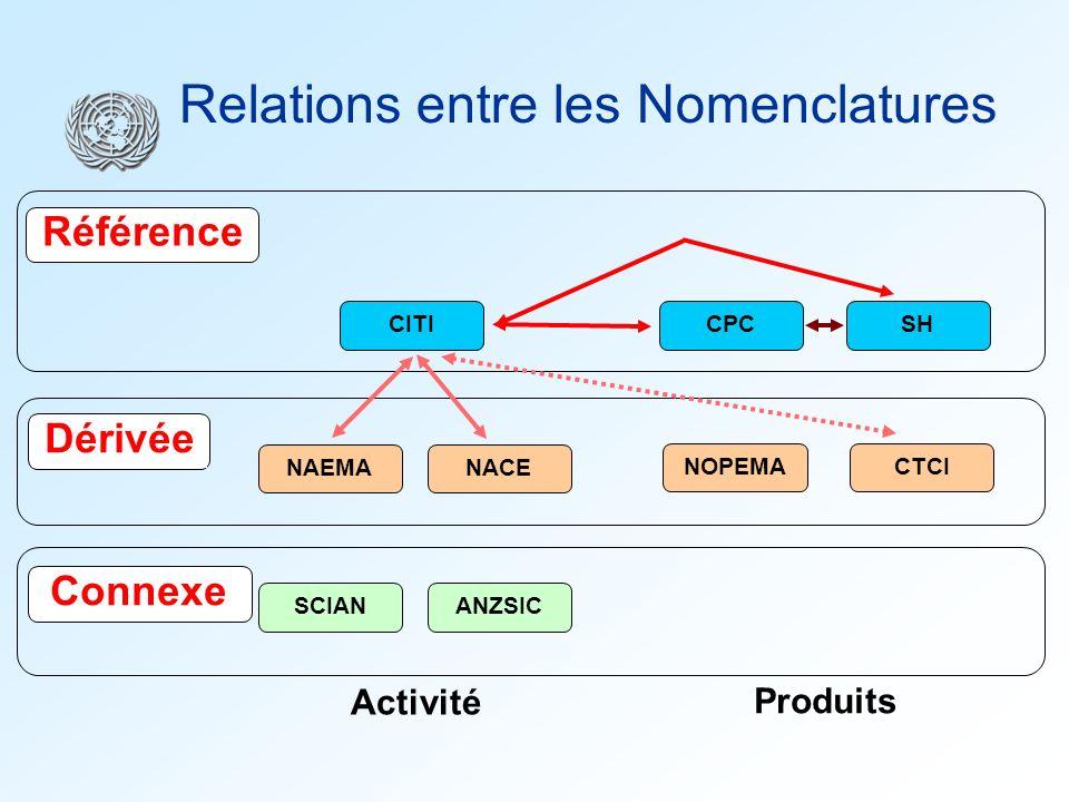 Relations entre les Nomenclatures