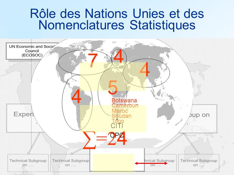 7 4 5 ∑=24 Rôle des Nations Unies et des Nomenclatures Statistiques