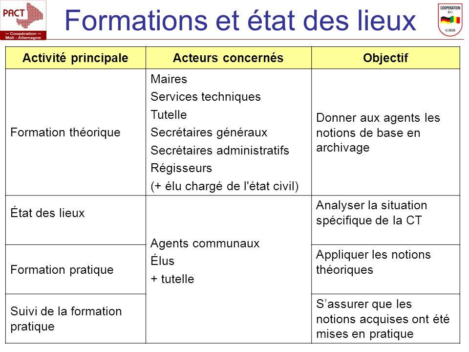 Formations et état des lieux