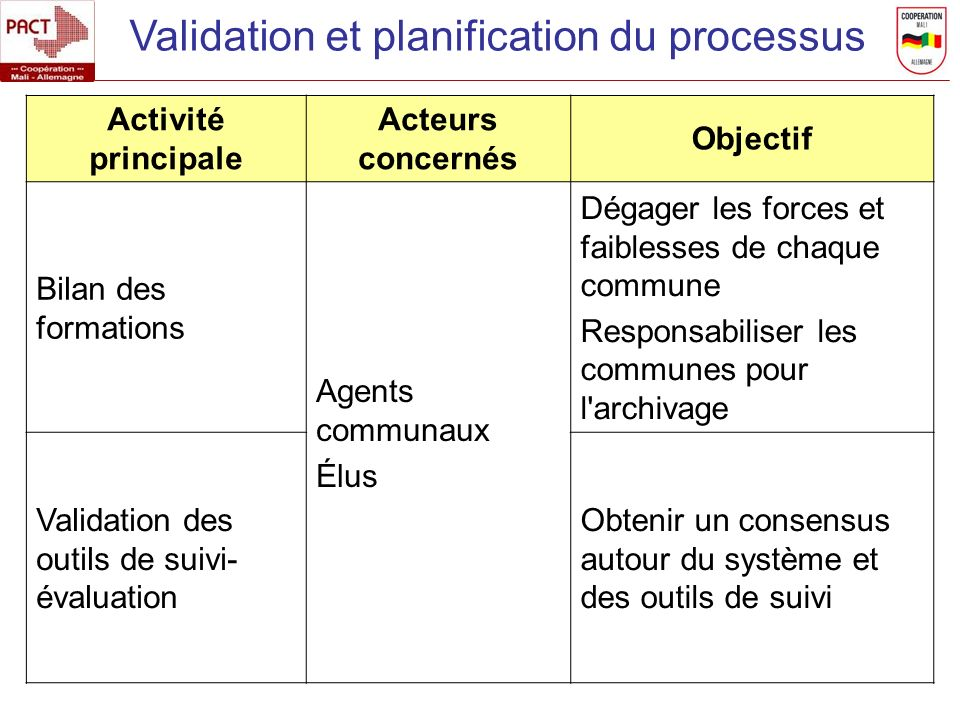 Validation et planification du processus