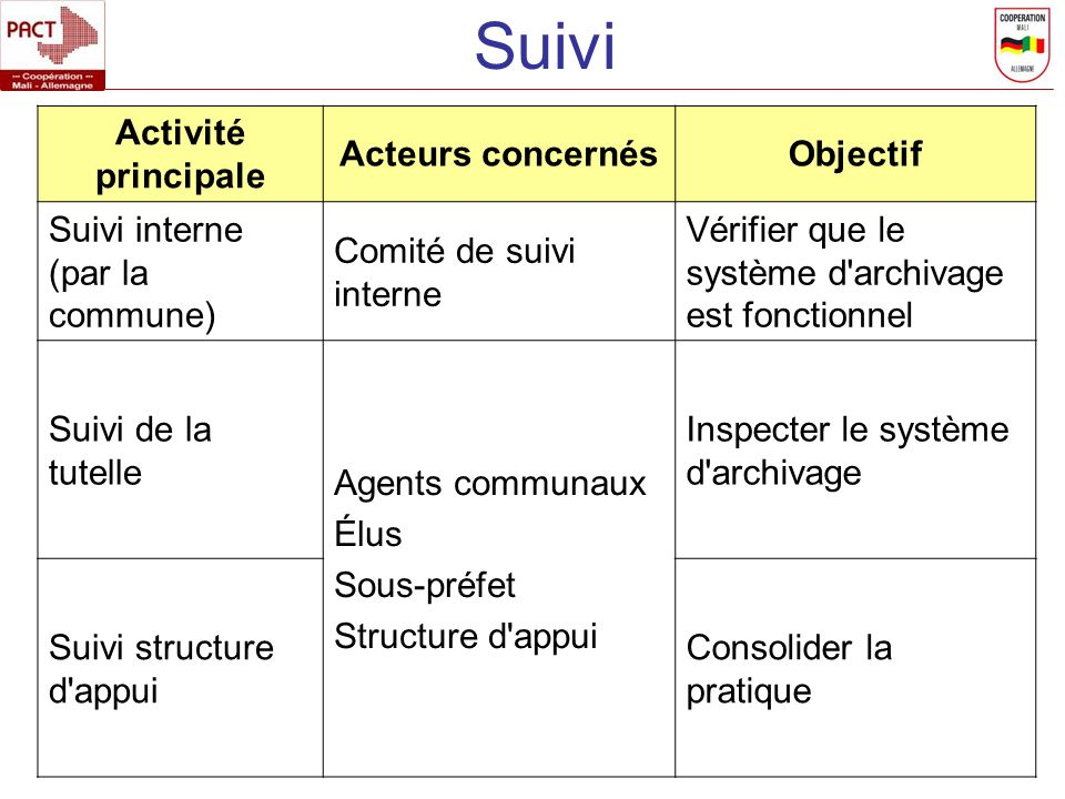Suivi Activité principale Acteurs concernés Objectif