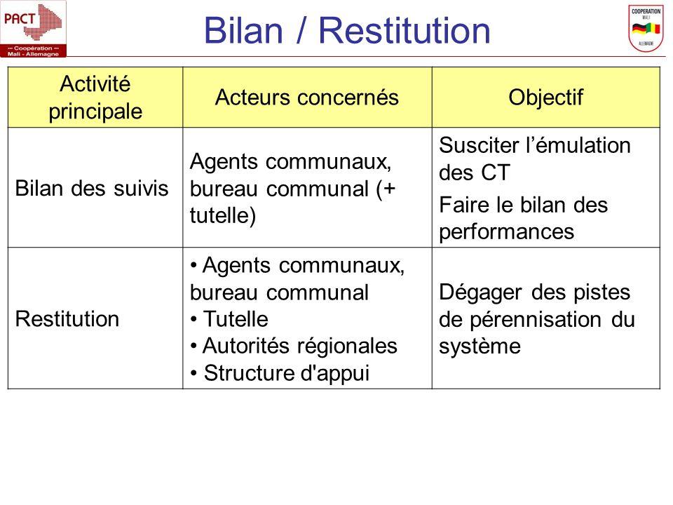 Bilan / Restitution Activité principale Acteurs concernés Objectif