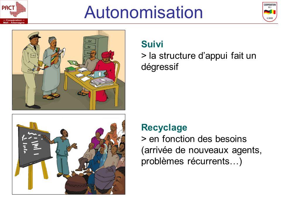 Autonomisation Suivi > la structure d'appui fait un dégressif