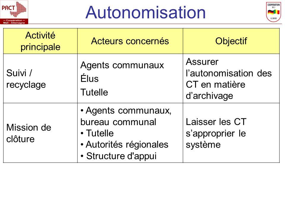 Autonomisation Activité principale Acteurs concernés Objectif