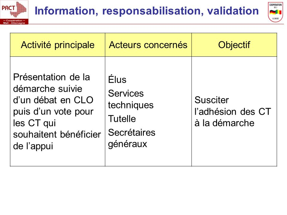 Information, responsabilisation, validation