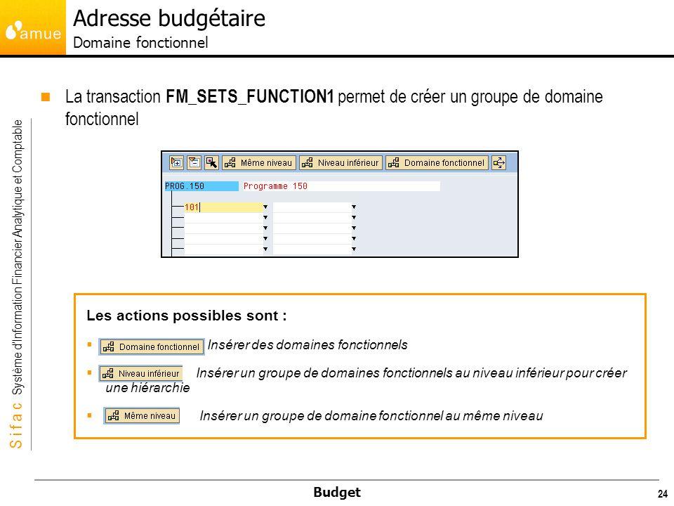 Adresse budgétaire Domaine fonctionnel