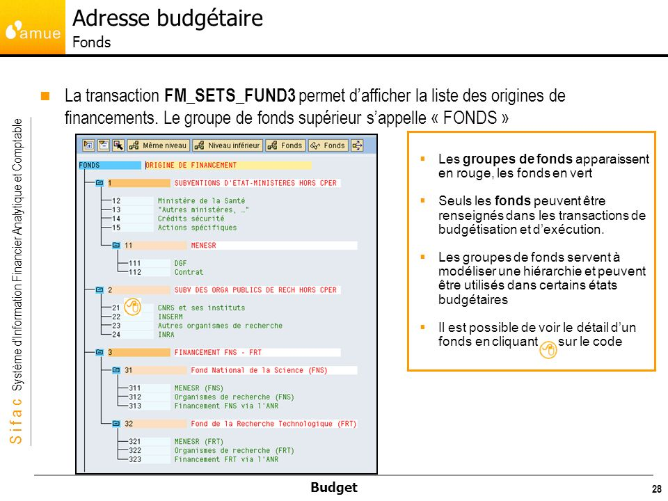 Adresse budgétaire Fonds