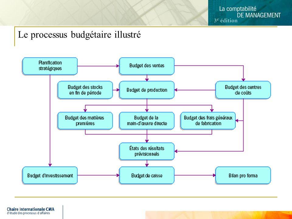 Le processus budgétaire illustré