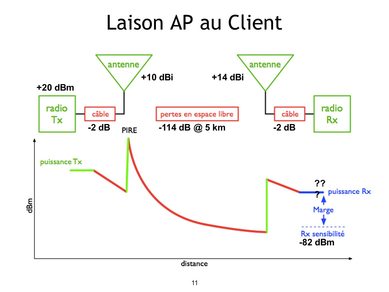 Laison AP au Client +10 dBi +14 dBi +20 dBm -2 dB -114 dB @ 5 km -2 dB