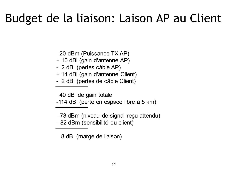 Budget de la liaison: Laison AP au Client