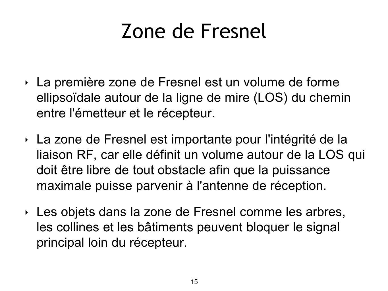Zone de Fresnel