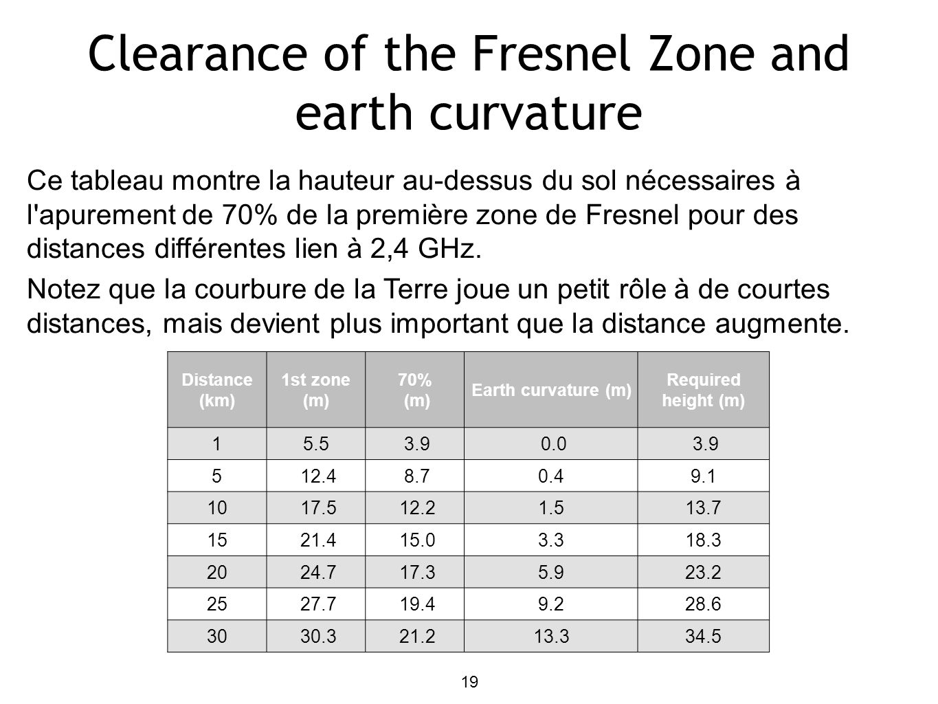 Clearance of the Fresnel Zone and earth curvature