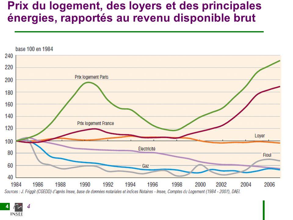 Prix du logement, des loyers et des principales énergies, rapportés au revenu disponible brut