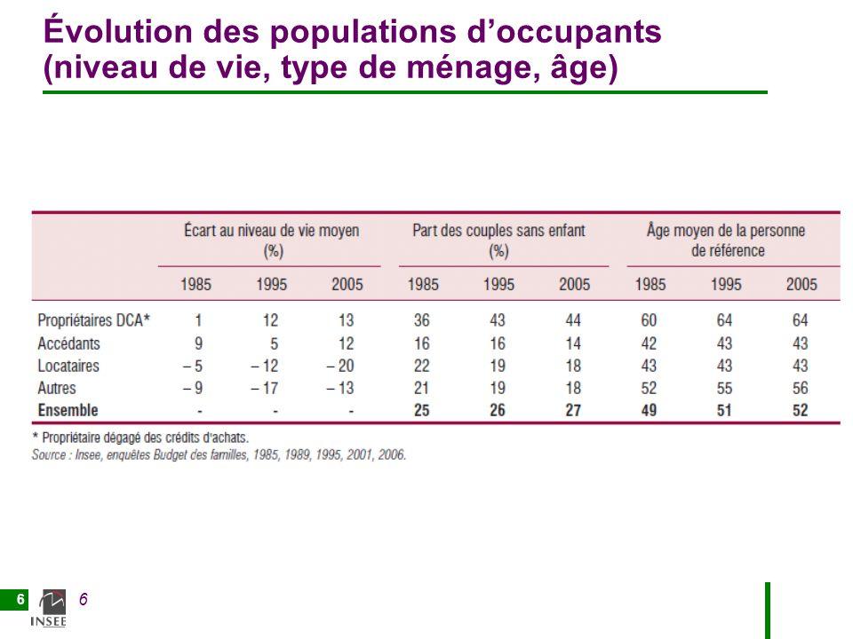 Évolution des populations d'occupants (niveau de vie, type de ménage, âge)