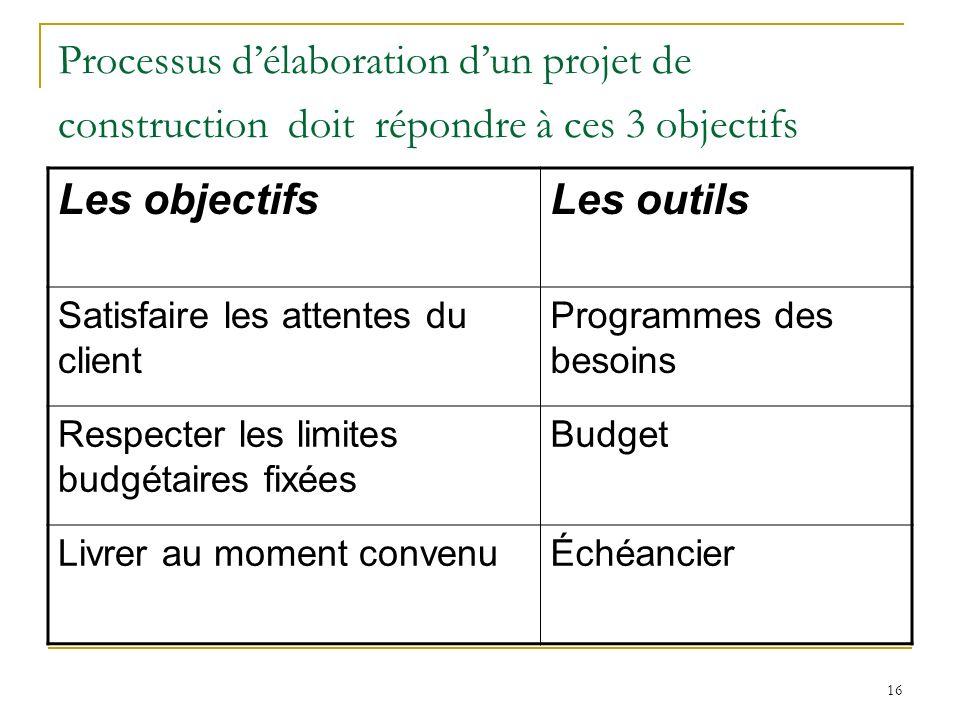 Processus d'élaboration d'un projet de construction doit répondre à ces 3 objectifs