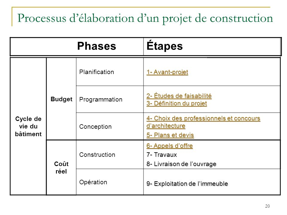 Planification des co ts de construction ppt video online for Projet architectural definition