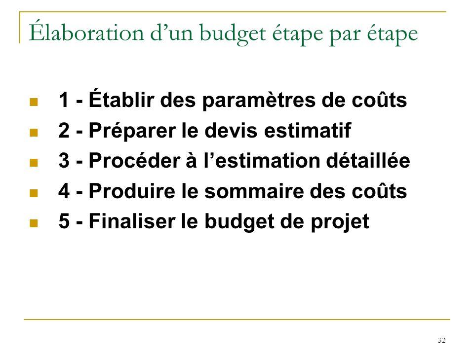 Élaboration d'un budget étape par étape