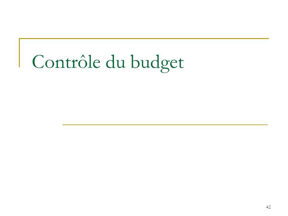 Contrôle du budget