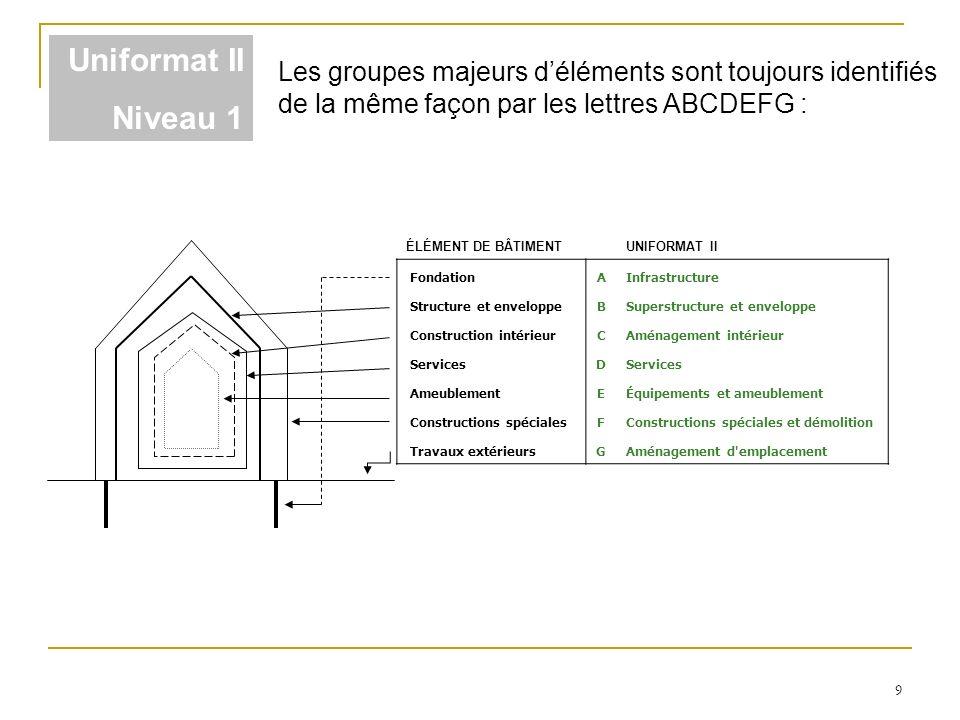 Uniformat II Niveau 1. Les groupes majeurs d'éléments sont toujours identifiés de la même façon par les lettres ABCDEFG :
