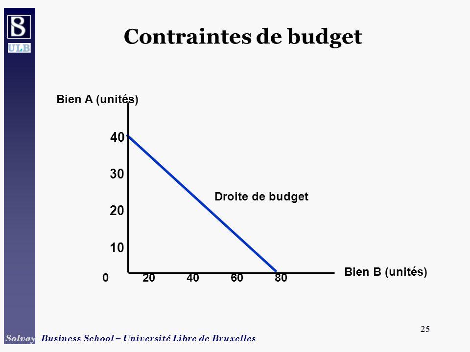 Contraintes de budget 30 10 40 60 80 20 Bien B (unités)