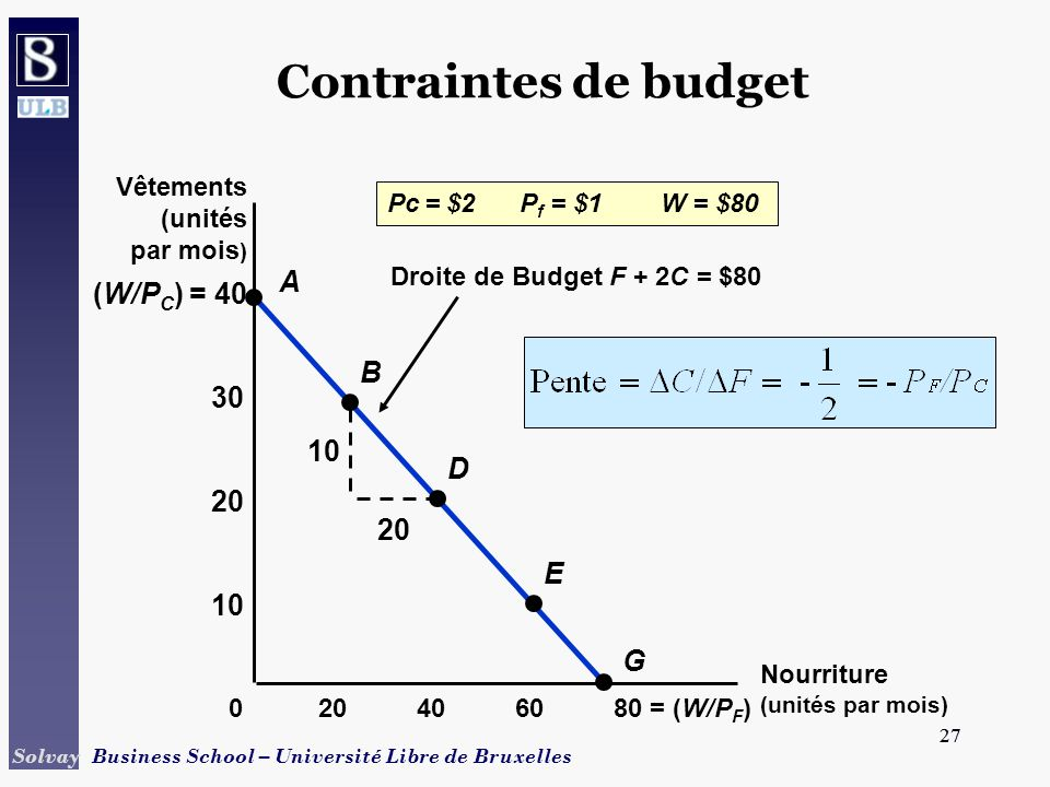 Contraintes de budget A (W/PC) = 40 B 30 10 D 20 20 E 10 G Vêtements
