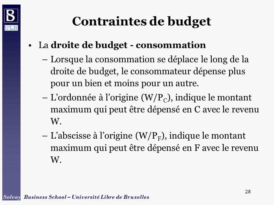 Contraintes de budget La droite de budget - consommation