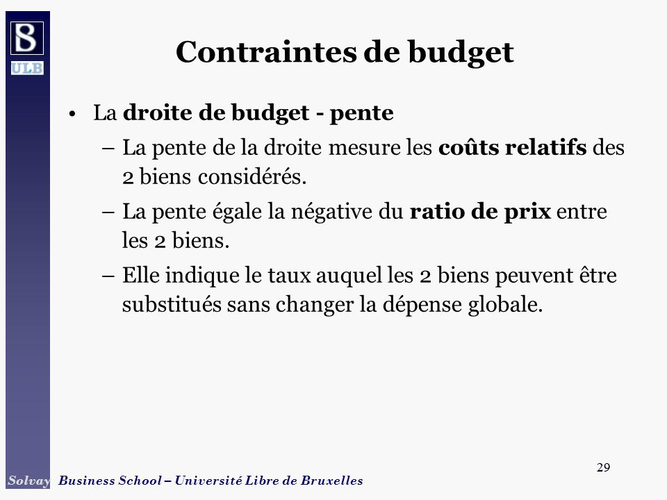 Contraintes de budget La droite de budget - pente