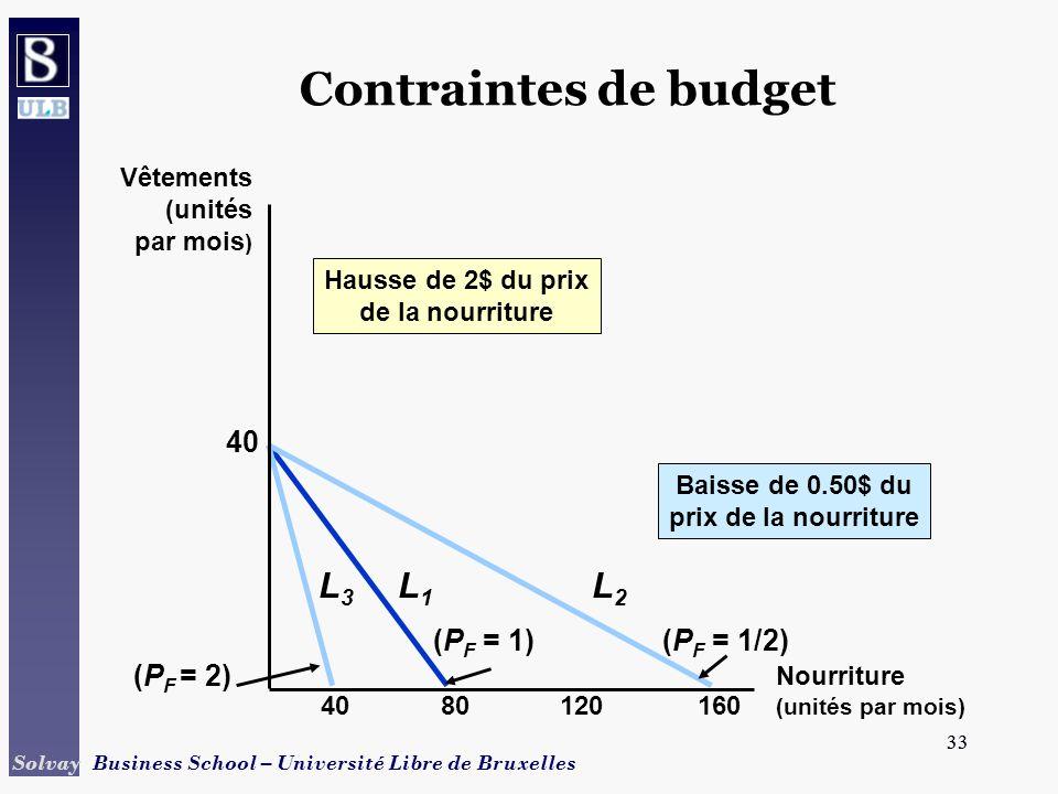 Contraintes de budget L3 L1 L2 40 (PF = 1) (PF = 1/2) (PF = 2)