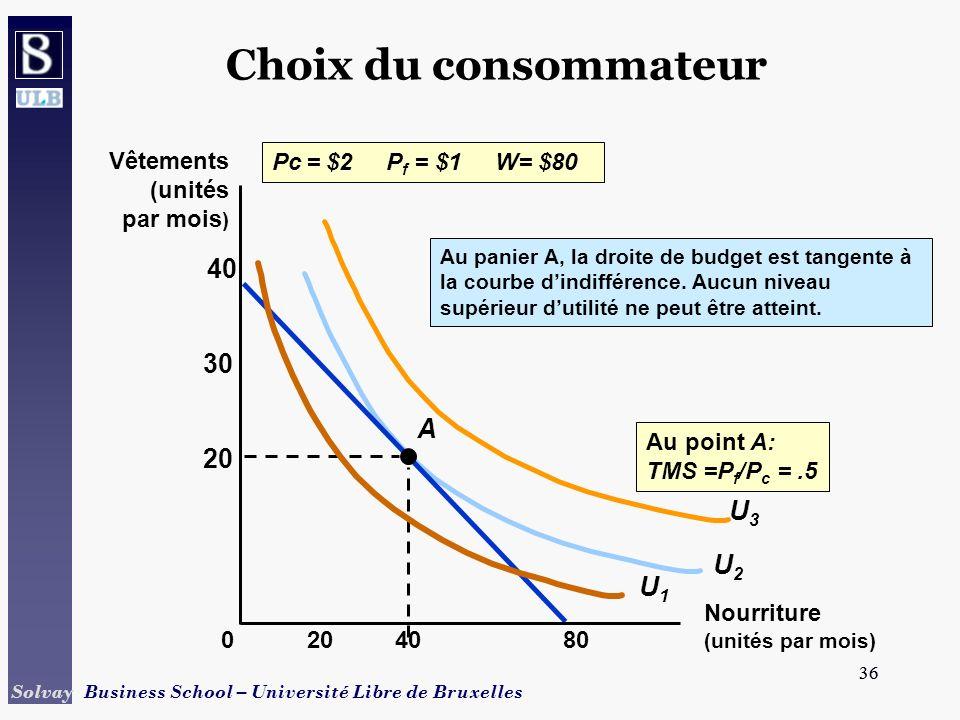 Choix du consommateur 40 30 A 20 U3 U2 U1 Vêtements (unités par mois)