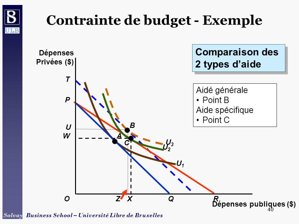 Contrainte de budget - Exemple