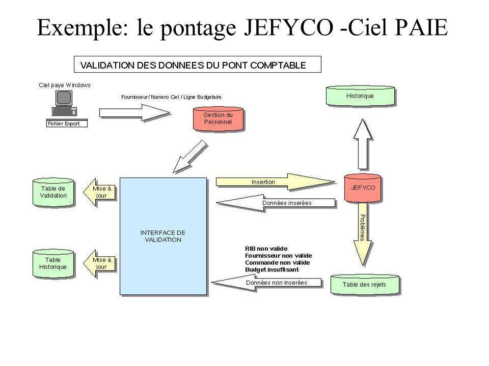 Exemple: le pontage JEFYCO -Ciel PAIE