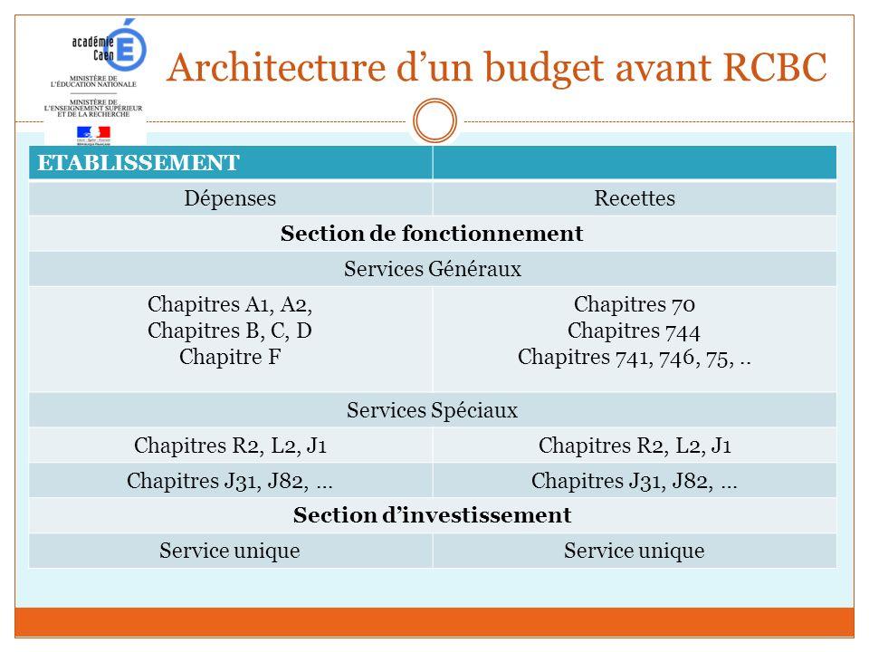Architecture d'un budget avant RCBC