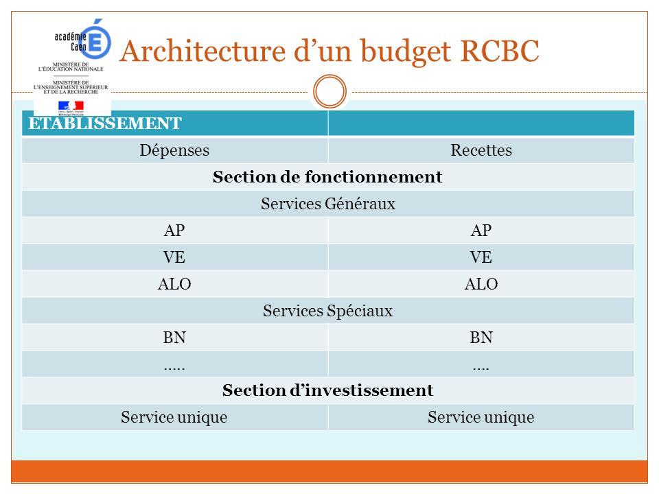 Architecture d'un budget RCBC