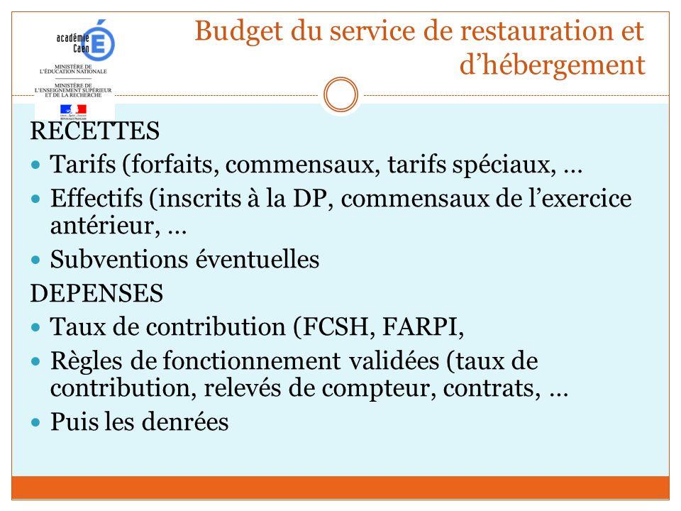 Budget du service de restauration et d'hébergement